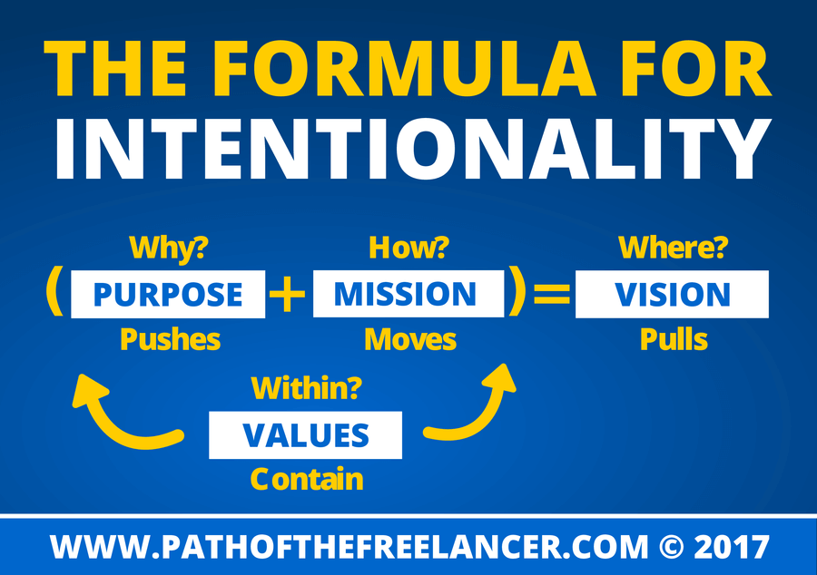 Formula For Intetionality