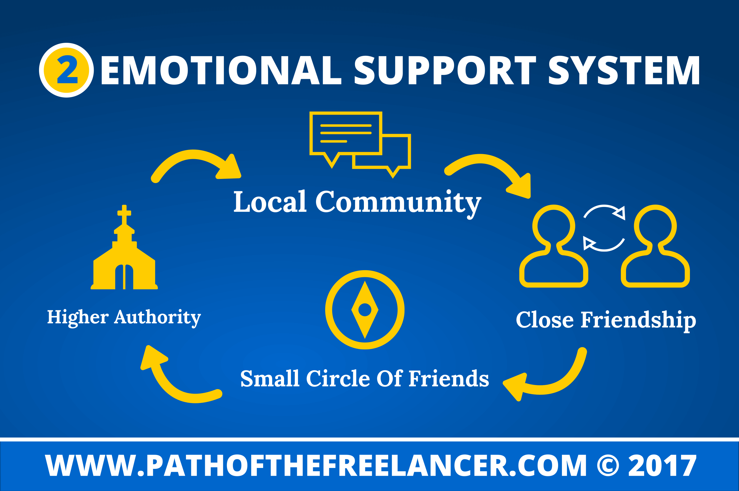Emotional Support System Infographic