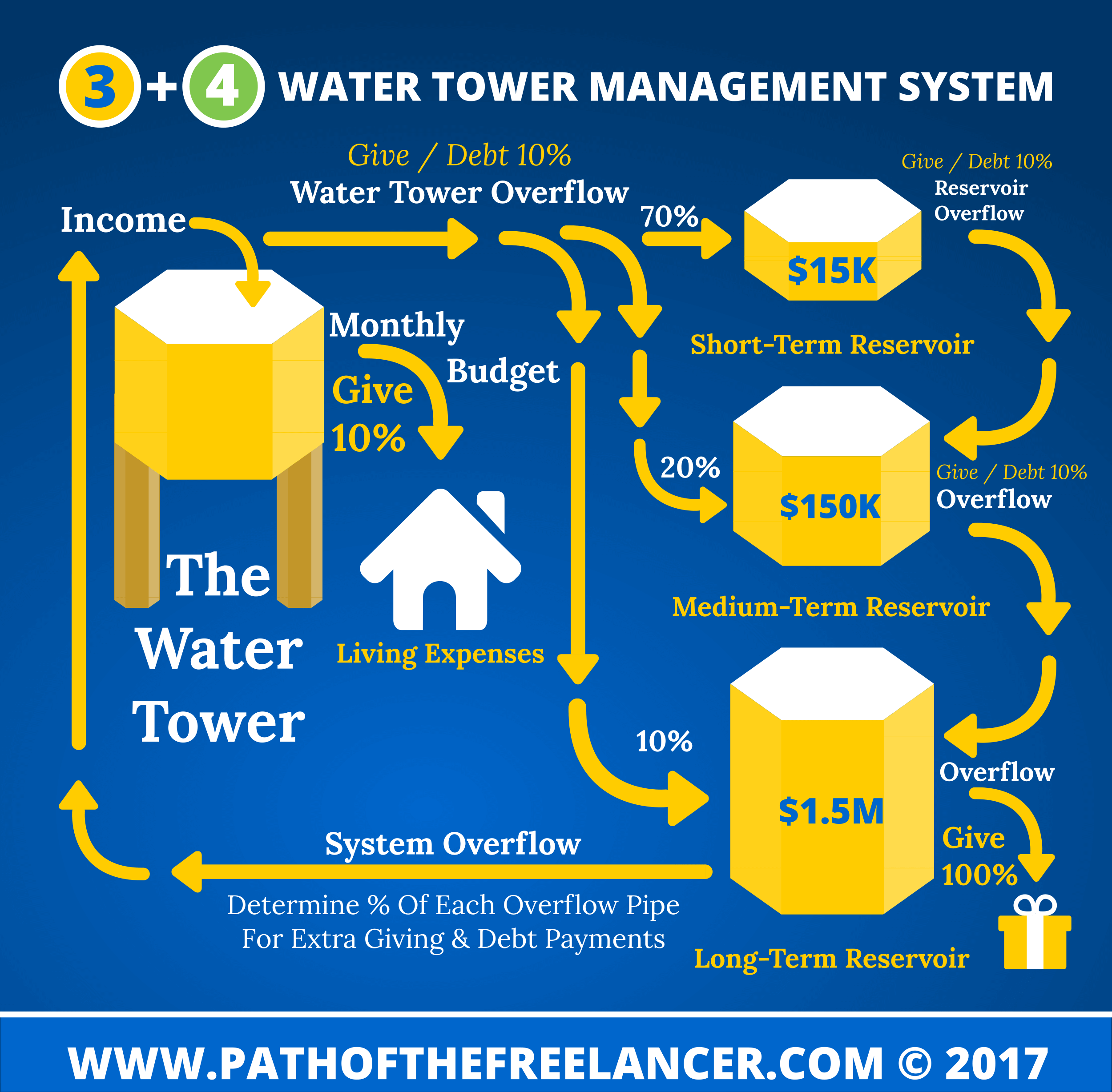 Cash Flow Management System Infographic