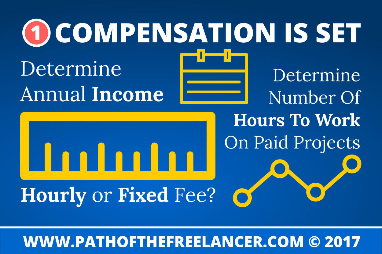Graphic: Freelance Compensation Is Set