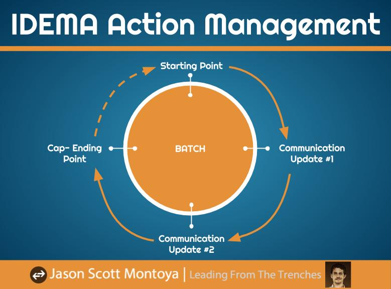 IDEMA Action Management