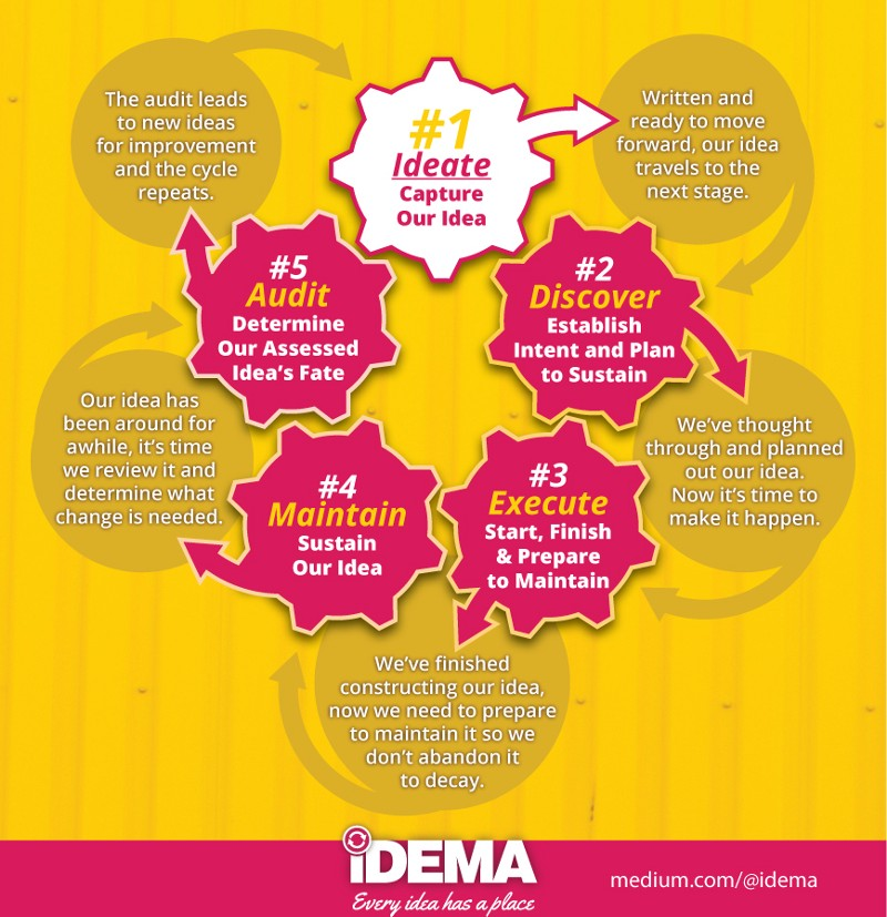 INFOGRAPHIC - IDEMA - Project Management