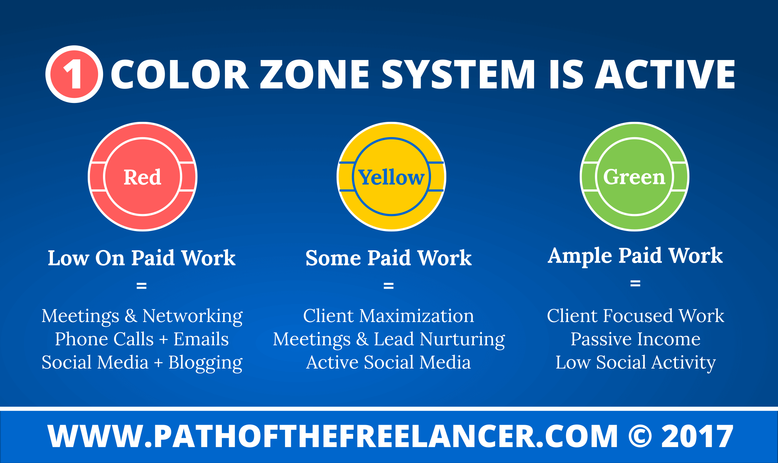 Active Color Zone System To Effectively Respond Infographic