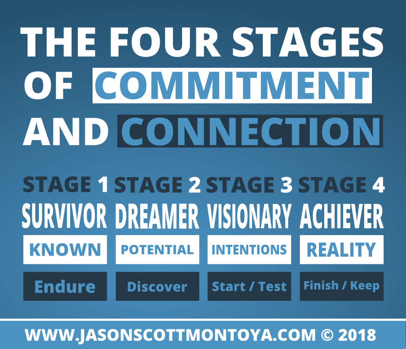 Graphic: Stages of commitment