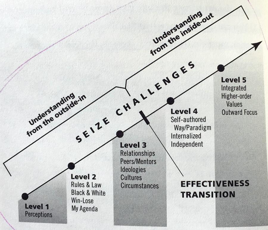 leadership levels the map development theory