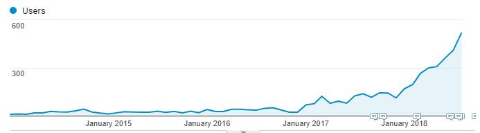 Organic Website traffic report graphic over time