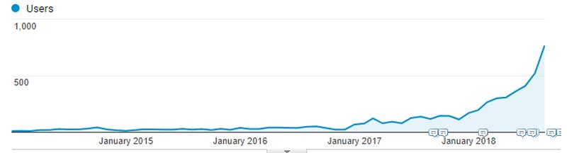 Organic Traffic Over Time
