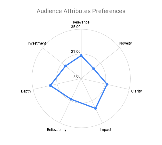 Movie Shapes Graphic, Audience Attributes