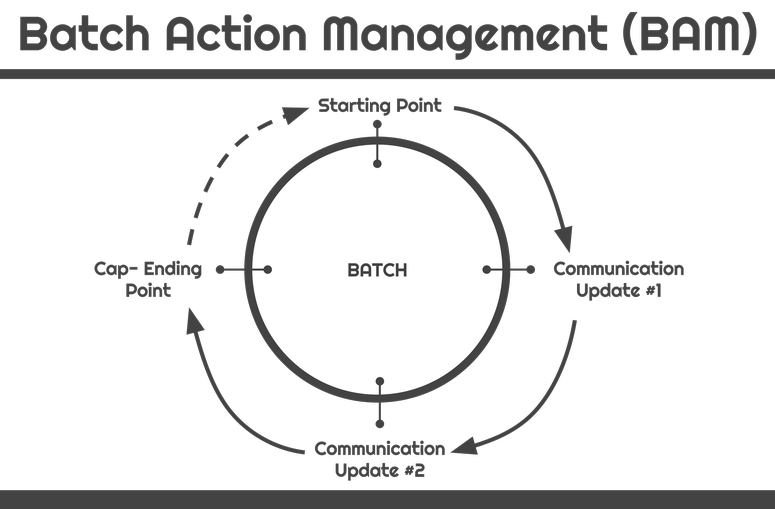 Batch Action Management - BAM