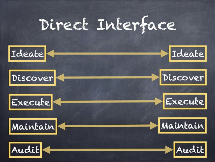 direct-interface